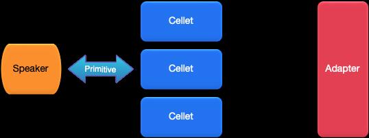 Cell 通信结构