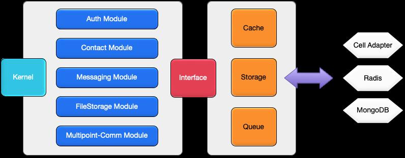 内核模块与接口结构